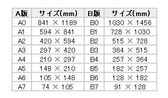 用紙サイズの表